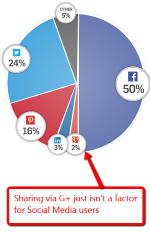 graphic showing Google+ plus sharing percentage vs. Facebook, Twitter, Pinterest