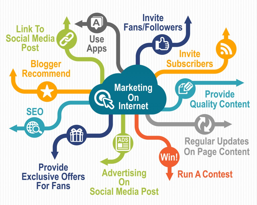 Social media and web marketing outline