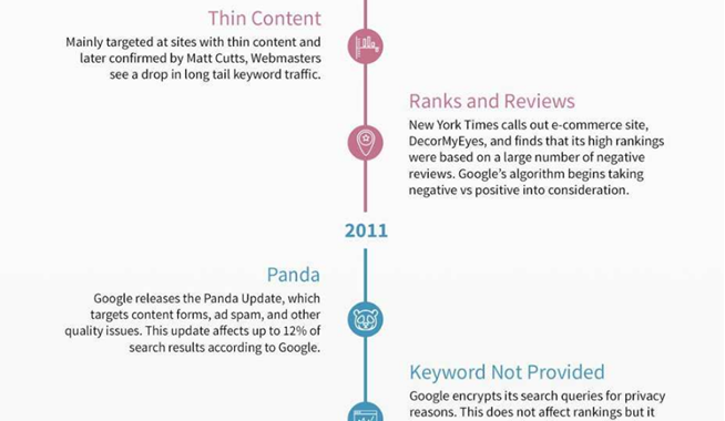 The History of Google Algorithm Changes