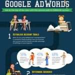 use google adwords
