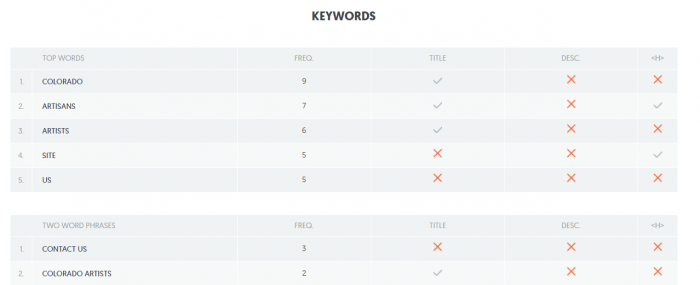 screen capture of keyword usage grid in SEO analyzer