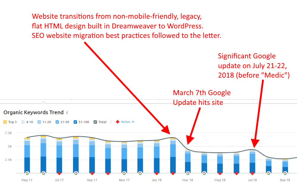 Chart showing Google updates and rankings declines