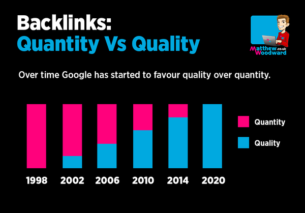 Diagram of Google's Backlink Trends