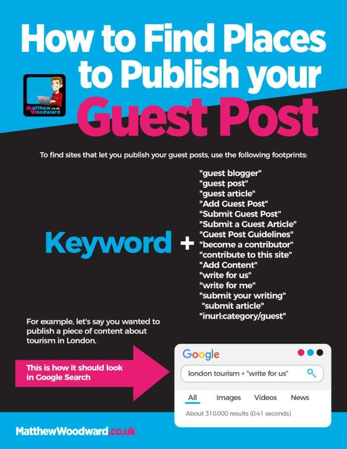 list of keywords to publish guest posts with