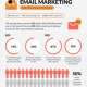 why email marketing matters